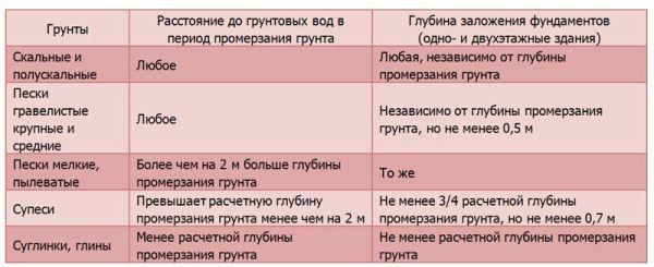 Таблица глубин заложения фундамента
