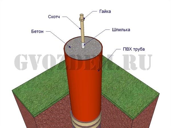 Схема фундамента из пластиковых труб