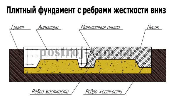 Разновидности плитного основания для дома