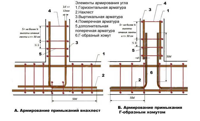 Схема вязки углов