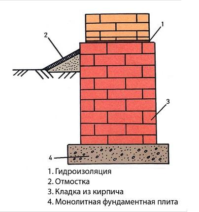 Схема фундамента из кирпича