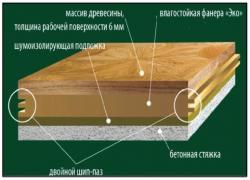 Схема строения изделия