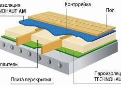 Пароизоляционные пленки в полу бани
