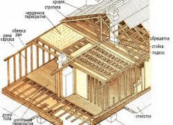Схема и расчет щитового дома