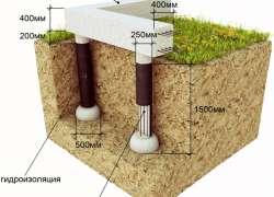 Устройство столбчатый фундамент из труб