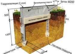 Схема бетонного столбчатого фундамента