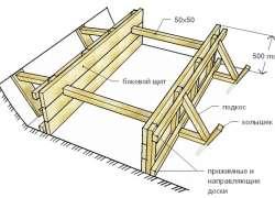 Схема устройства опалубки для фундамента