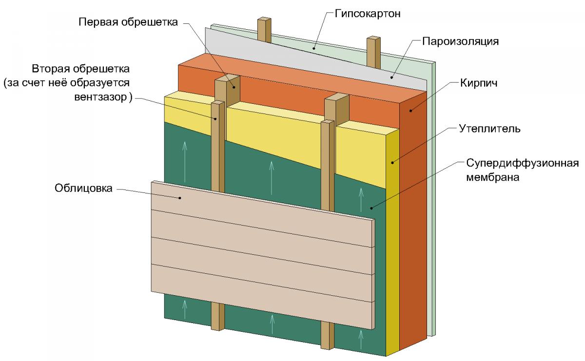 Схема стены с пароизоляцией
