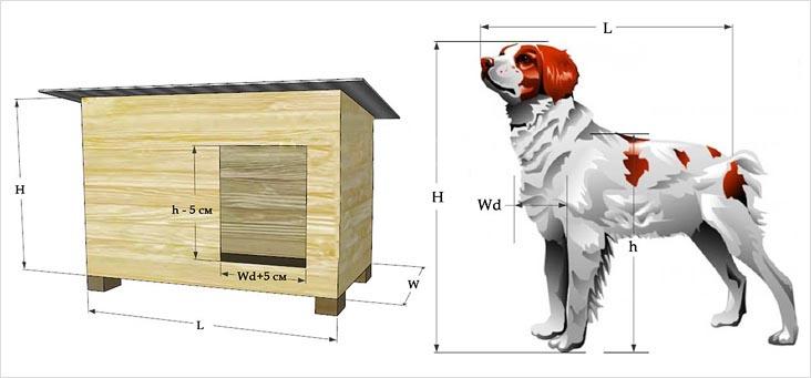 Расчет параметров собачьей будки