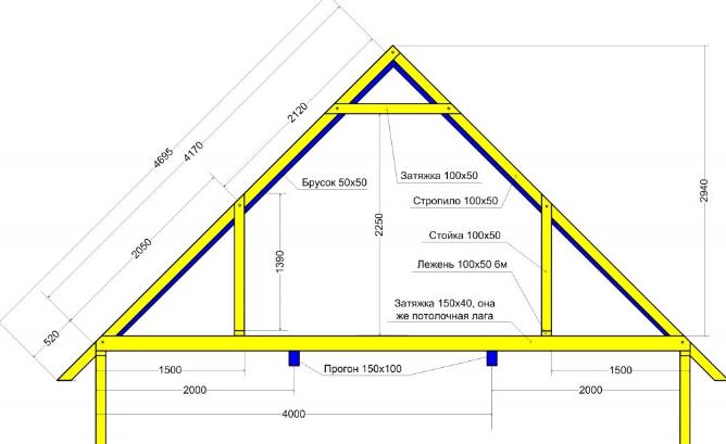 Устройство и расчет двухскатной крыши