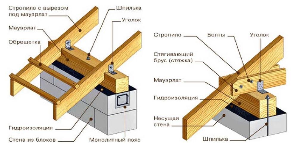 Элементы системы стропил для двухскатной крыши