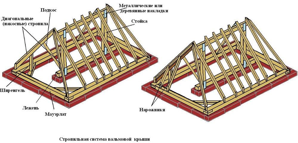 Система стропил вальмовой крыши (схема)