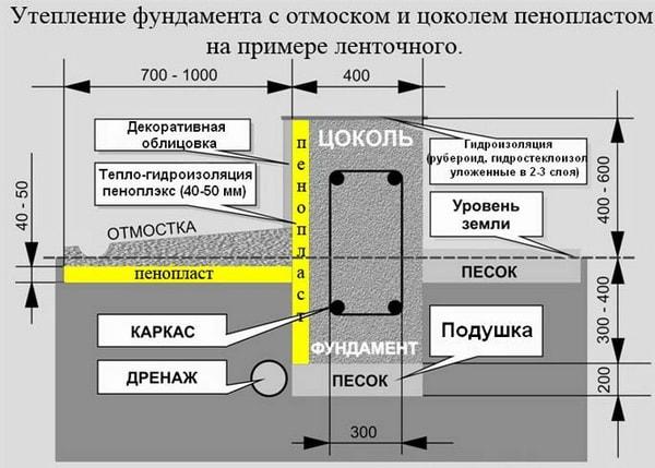 Утепление фундамента с отмосткой и цоколем
